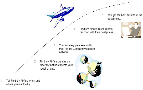 Find My Airfare Process